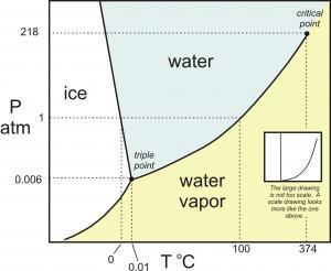 op hoeveel graden kookt water